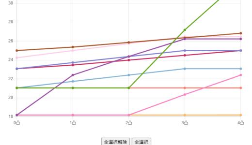 グラフでわかる得意練習出現率