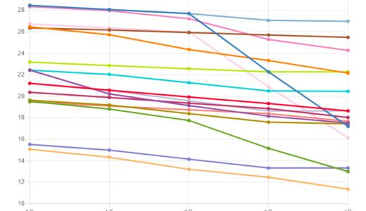 グラフでわかる絆ゲージ貯め必要ターン数