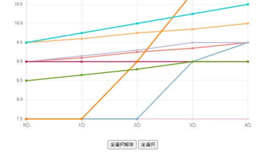 グラフでわかるヒントイベント発生率