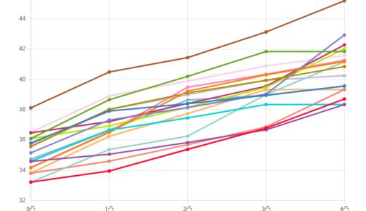 グラフでわかる練習別ステータス上昇値