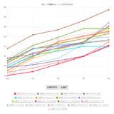 グラフでわかる練習性能 - アオハル杯編