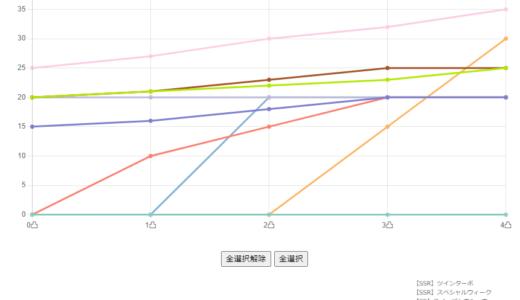 グラフでわかる初期ステータスボーナス